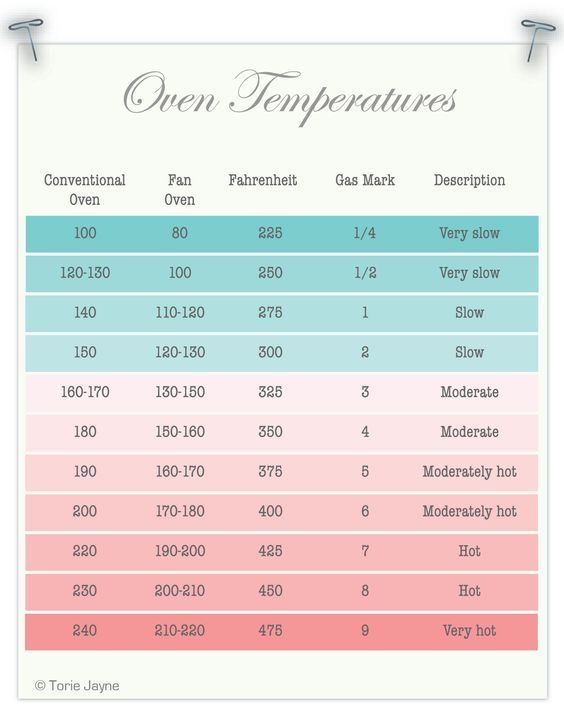omrekenen oventemperaturen