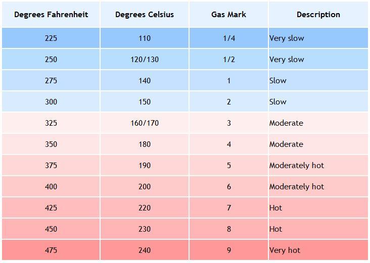 Omrekentabellen voor gewichten en temperaturen